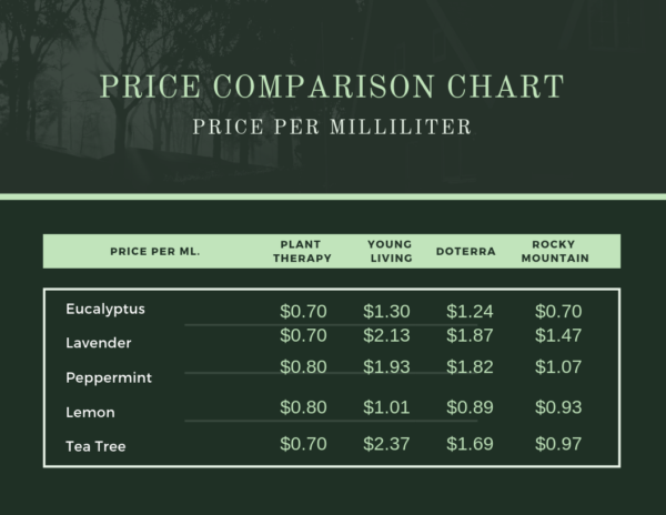 comparison chart,price,plant therapy,essential oils