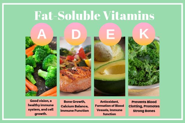 Fat-Soluble Vitamins,vitamin A,vitamin D,vitamin E,vitamin K